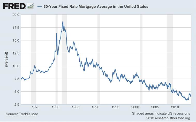 Fixed Rate Mortgage Average Chart